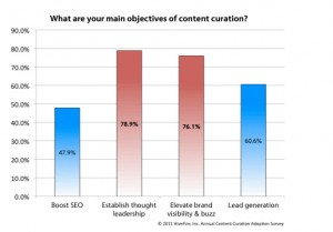 4 Tips You Can Take from Brand Success Stories on Content Curation