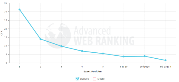 Advanced Web Ranking organic search ranking positions in Google