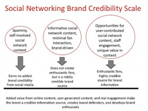 Five Branding Tips for Social Media
