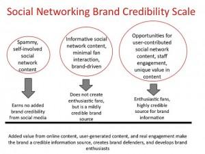 Five Branding Tips for Social Media