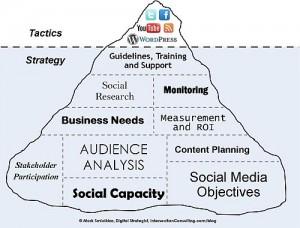 Gain Some Real Insight Into Social Media: 3 Scientific Studies