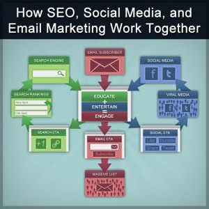 How Email Marketing Works Together with SEO and Social Media