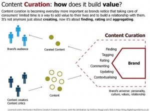 How to Crush Content Marketing, 5 Tips