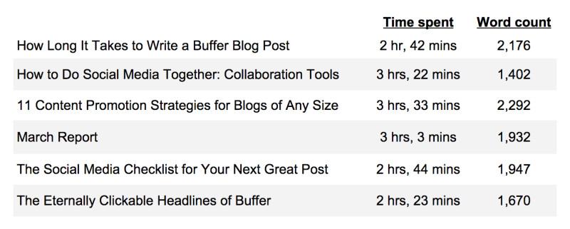 LinkedIn article blog posts