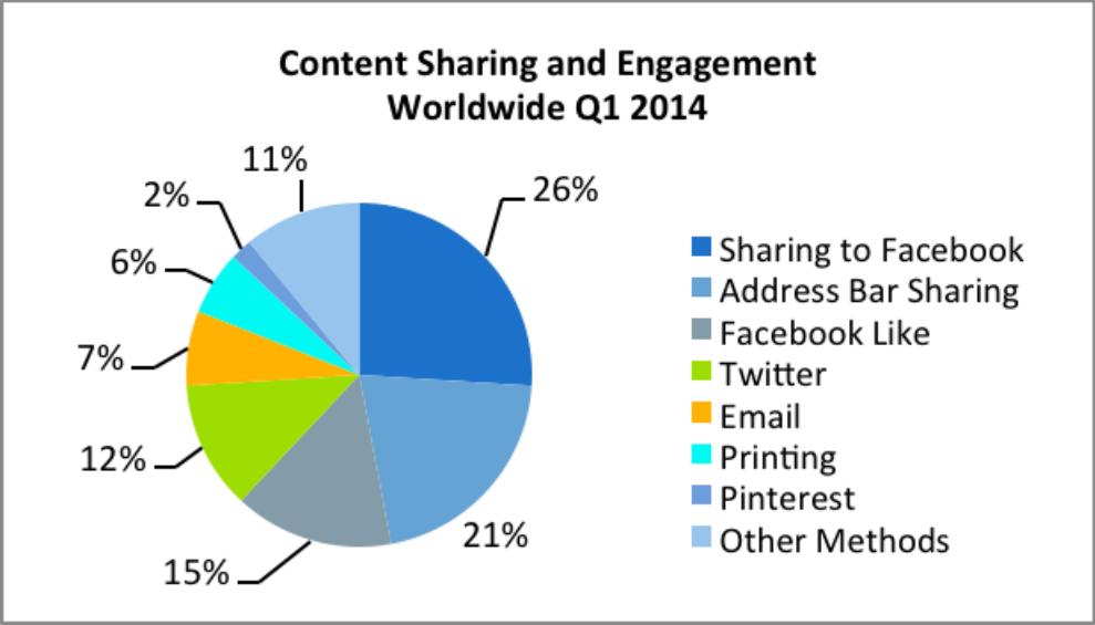 Neil Patel social sharing