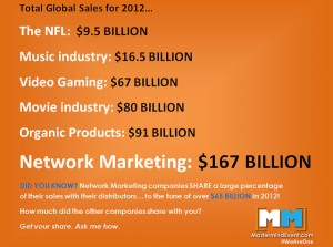 Network Marketing: General Network Marketing Questions