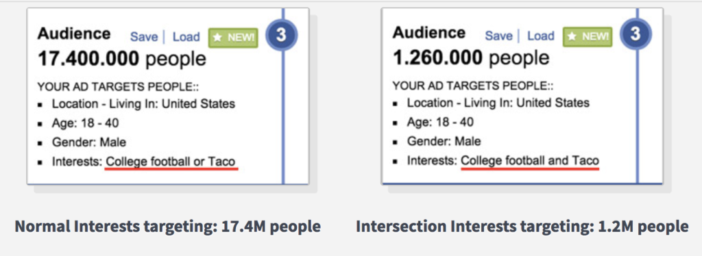 custom audience targeting on facebook