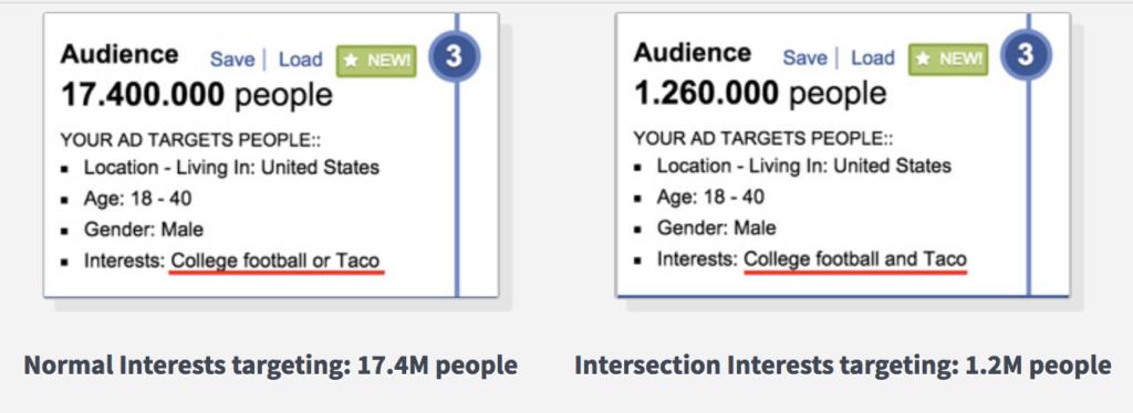 custom audience targeting on facebook
