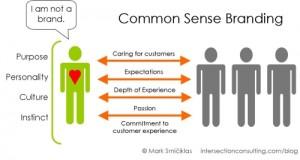 Successful Brands Top 7 Characteristics