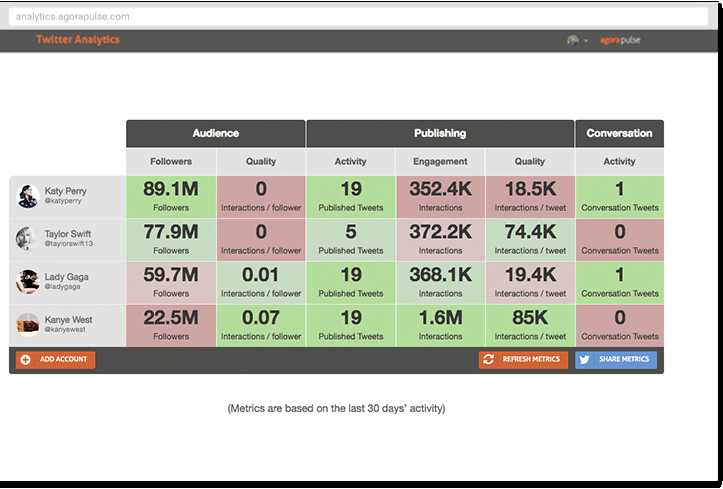 Agorapulse Twitter analytics tool