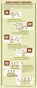 Understanding Co-Branding