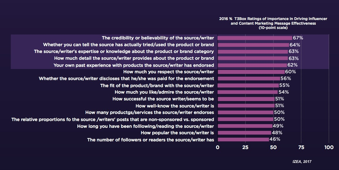 why-people-trust-influencers