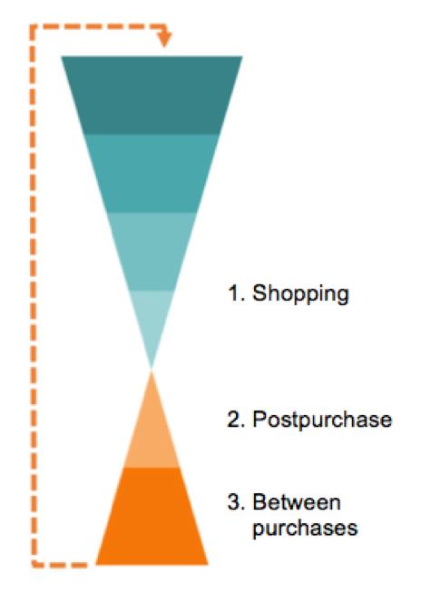 marketing-below-the-funnel
