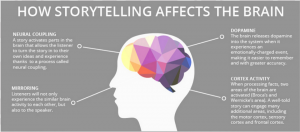 storytelling affects brain