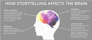 storytelling affects brain